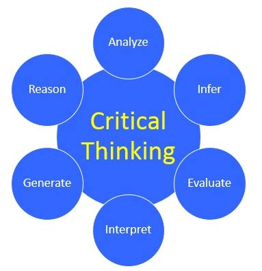 Standards of Critical Thinking Psychology Today